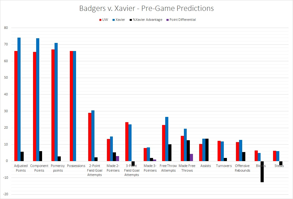 Wisconsin Badgers vs  Xavier Musketeers: Pre-Game Predictions